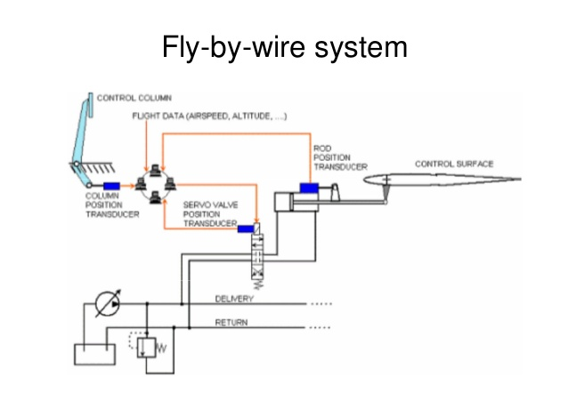 aircraft-control-systems-43-638