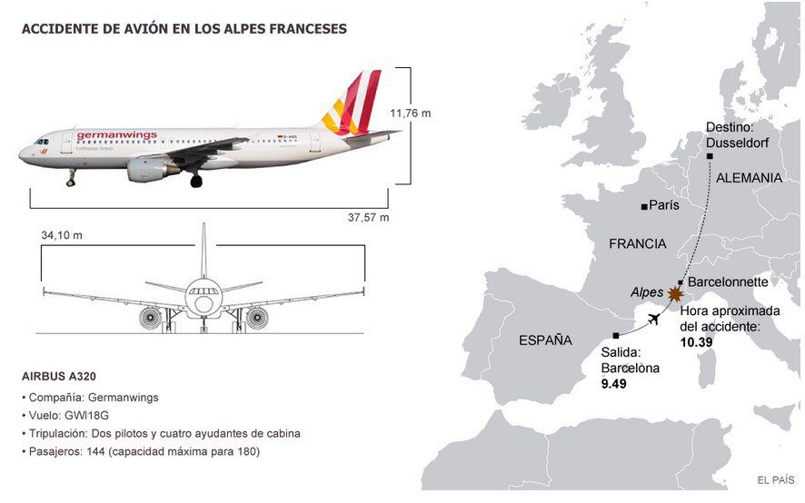 gráfico_germanwings_elpais
