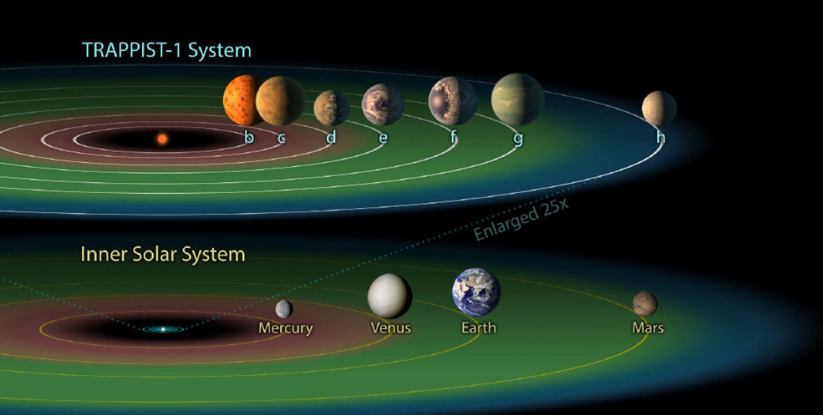 EDITORIAL USE ONLY In an undated handout image, the seven planets that orbit the star named Trappist-1, in order of their distance from the star, compared to Earth's solar system. Seven Earth-size planets that could potentially harbor life have been identified orbiting a tiny star not too far away, offering the first realistic opportunity to search for biological signs of alien life outside of the solar system. (JPL-Caltech/NASA via The New York Times) -- EDITORIAL USE ONLY --